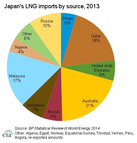 Japan Natural Gas Imports
