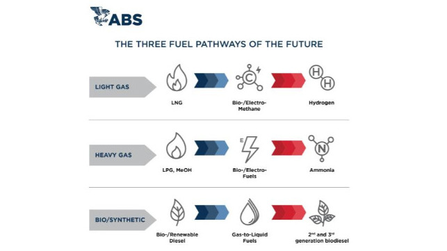 ABS: The Three Fuel Pathways of the Future