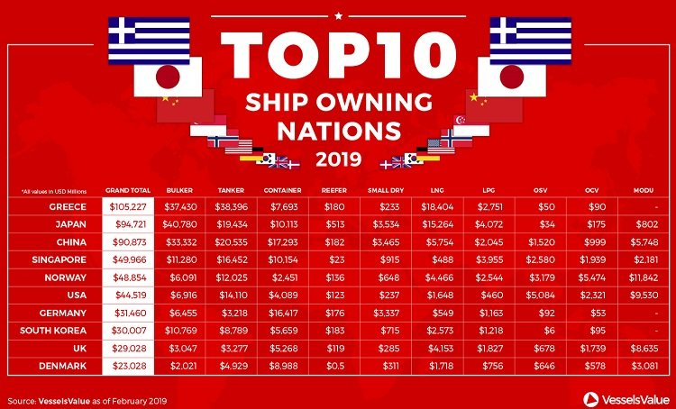 World's Top 10 Ship Owning Nations 2019 | Seasia co