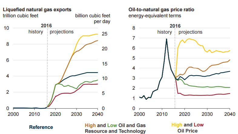 Oil And Natural Gas Price Forecast