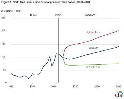 Liquid Fuels Use to Rise 38 Percent