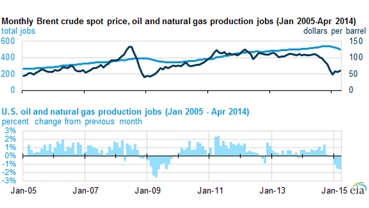 Source: U.S. Energy Information Administration, based on U.S. Bureau of Labor Statistics, Current Employment Statistics (CES) and Brent oil spot prices from Thomson Reuters